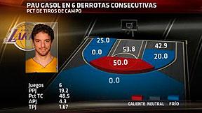 Análisis Pau Gasol