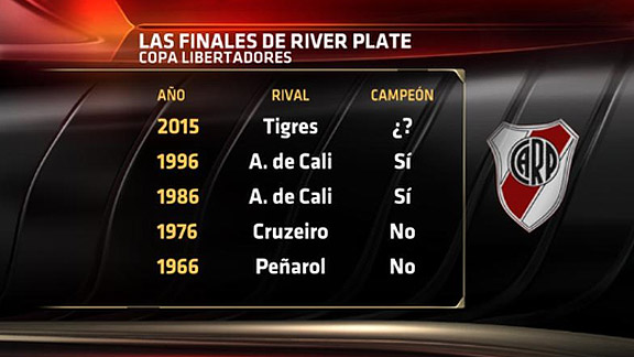 River Plate en finales