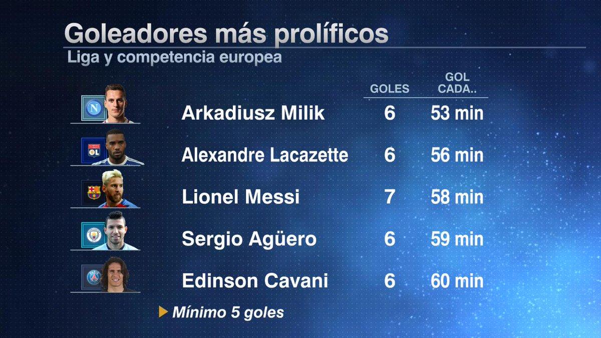 Goleadores Europa